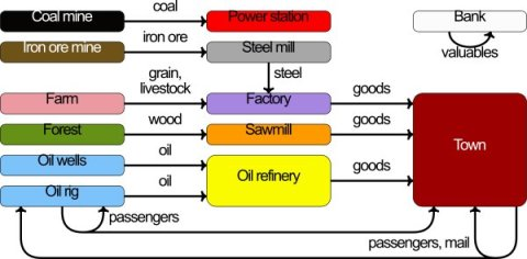 "Figure 3: Cmlgee, ""Open TTD industry/commodity flow chart for temperate climate,"" via Wikipedia, Creative Commons Attribution."